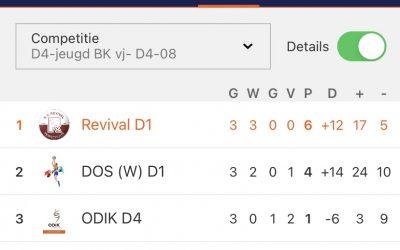 Revival D1 speelt thriller van een wedstrijd tegen Dos Westbroek